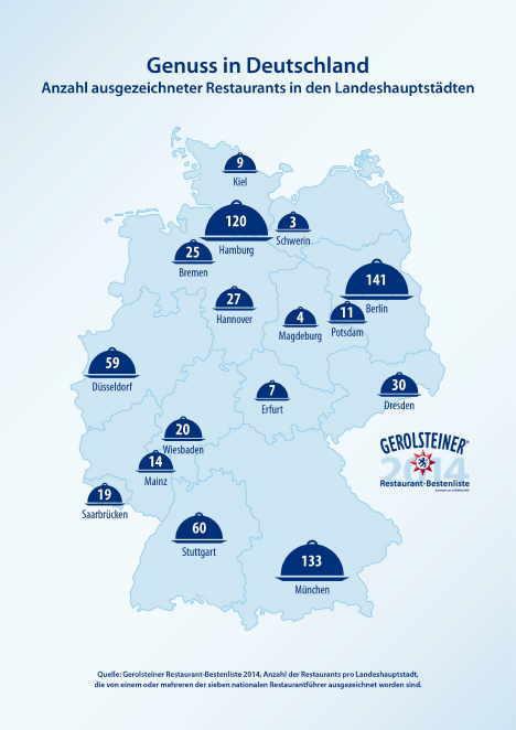 Bild: Gerolsteiner Brunnen GmbH & Co. KG